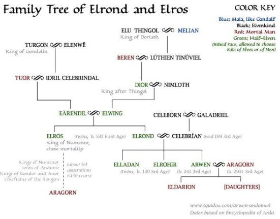 elrond-elros-family-tree