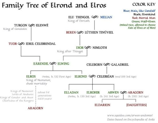 elrond-elros-family-tree