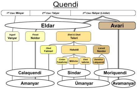Sundering_of_the_Elves