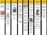 Bảng niên biểu thời kì lịch sử Ấn Độ (so sánh với TrungQuốc)