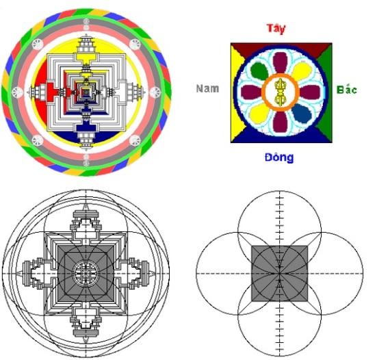 Sơ đồ tổng thể (trái) và sơ đồ trung tâm (phải) hay thấy của một mạn-đà-la
