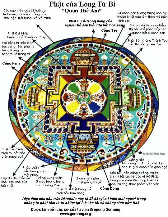 Cấu trúc cụ thể của Mạn-đà-la Từ Bi