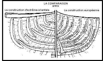 So sánh Kiến-trúc Tàu thuyền Việt-Nam và Âu-Châu.