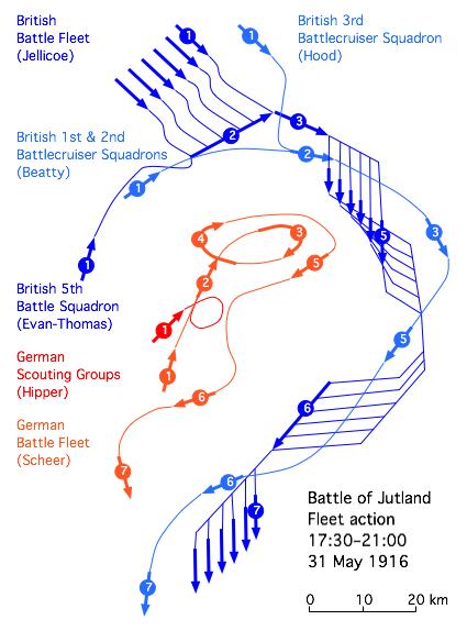 (1) 18,00 Các tuần dương hạm chủ lực tái nhập gia các hạm đội chính tương ứng (2) 18,15 Hạm đội Anh triển khai thành đội hình 1 dòng chiến đấu (3) 18,30 Hạm đội Đức trúng đạn và dạt ra (4) 19,00 Hạm đội Đức quay trở lại (5) 19,15 Hạm đội Đức lại quay đi lần thứ hai (6) 20,00 (7) 21,00 Lúc mặt trời lặn: Giả định đội hình hành tiến của Jellicoe trong đêm