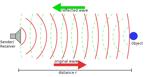 Hình vẽ quá trình hoạt động của thiết bị ASDIC