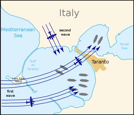 Sơ đồ trận không kích Taranto, máy bay của người Anh chia làm hai đợt công kích, đợt 1 từ góc 7 giờ bay qua góc 2 giờ, đợt này lại chia thành hai nhóm nhỏ, đợt 2 bay từ góc 11 giờ hướng xuống góc 5 giờ