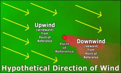 Ảnh minh họa về các tình huống ngược gió, xuôi gió (leeward, windward)
