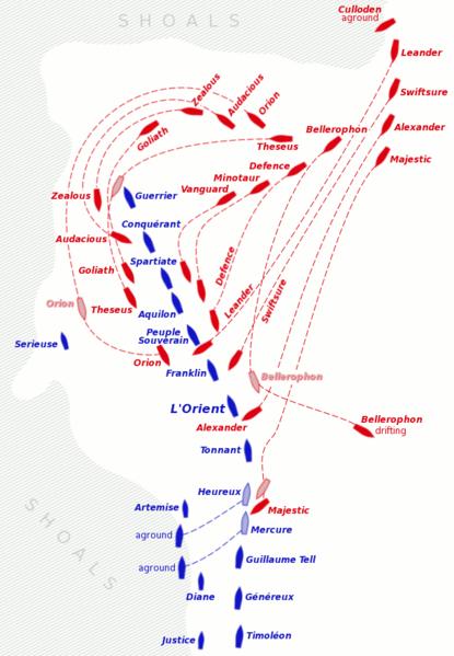 Sơ đồ trận Hải chiến sông Nile tại Vịnh Aboukir