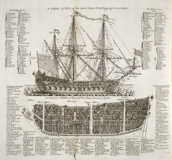 Sơ đồ của một chiếc tầu tiền tuyến của Hải Quân Anh Quốc