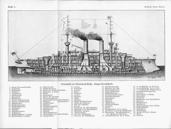 Mặt cắt ngang của một chiếc Thiết giáp hạm thời tiền Dreadnought lớp Wittelsbach của Đức vào khoảng năm 1914.