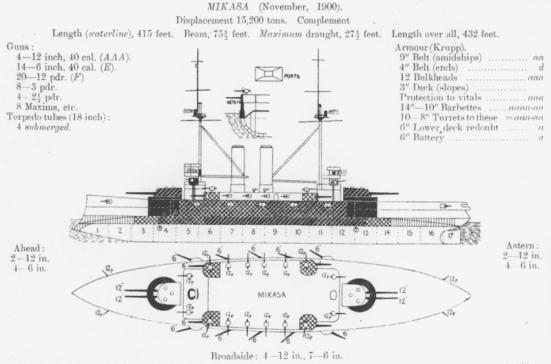 Phác thảo của chiếc Mikasa, một điển hình của Thiết giáp hạm thời tiền Dreadnought ở nhiều khía cạnh; lưu ý vị trí của khẩu đội pháo chính cấp I và cấp II, và độ dày của lớp giáp trên tháp pháo.