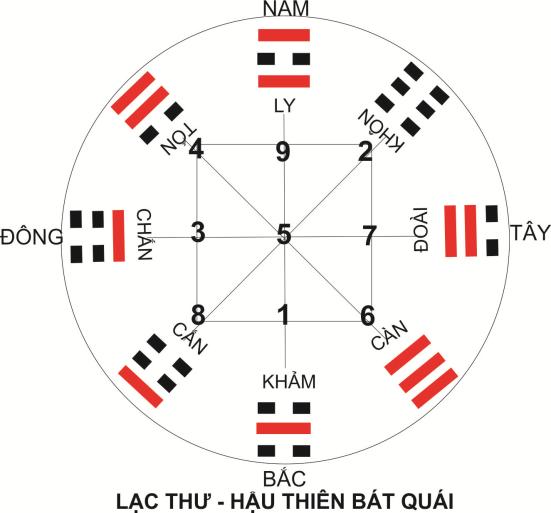 10 hau thien bat quai