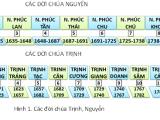 9 Chúa 13 Vua Nhà Nguyễn và những con số trùnghợp