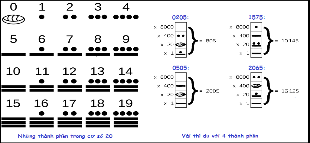Maya Number System