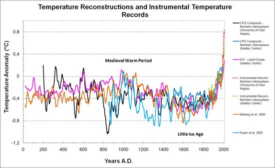 Maya Temperature_Reconstructions_0-2006_AD-CC-BY-SA-30