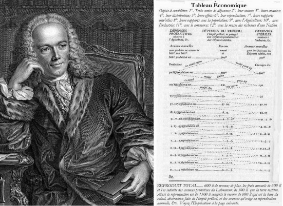 Quesnay and Tableau Economique