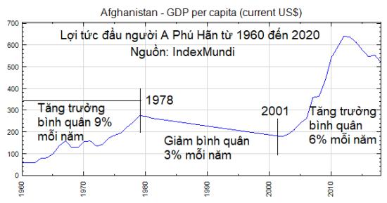 Afganistan GDP per Capita 1960-2021 - Text