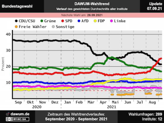 dawum.de-2021-09-Bundestag-Umfrageverlauf